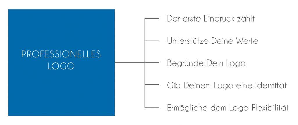 Professionelles Logo - Diese Faktoren musst Du bei der Erstellung beachten